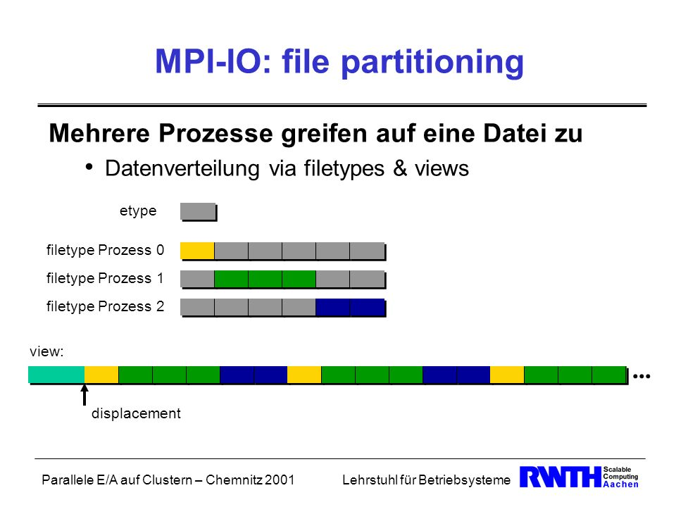 MPI-IO: file partitioning