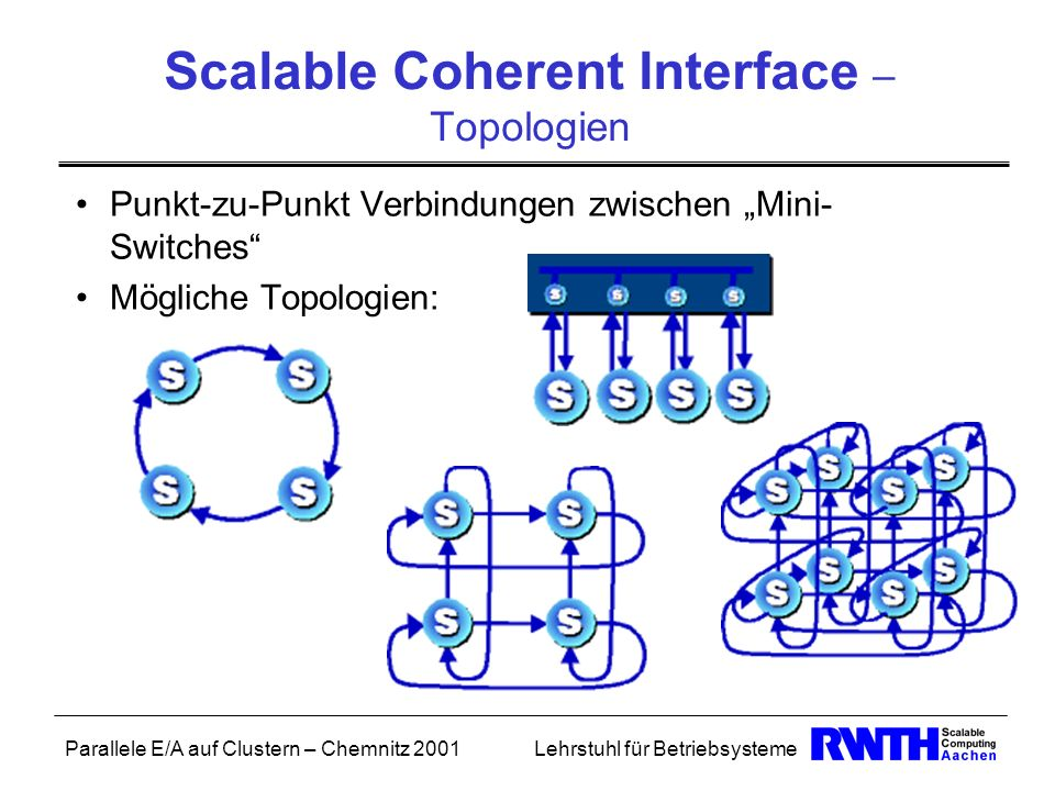 Scalable Coherent Interface – Topologien