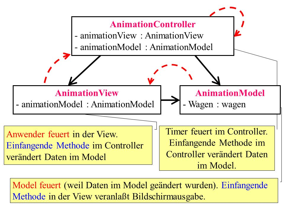 AnimationController AnimationView AnimationModel