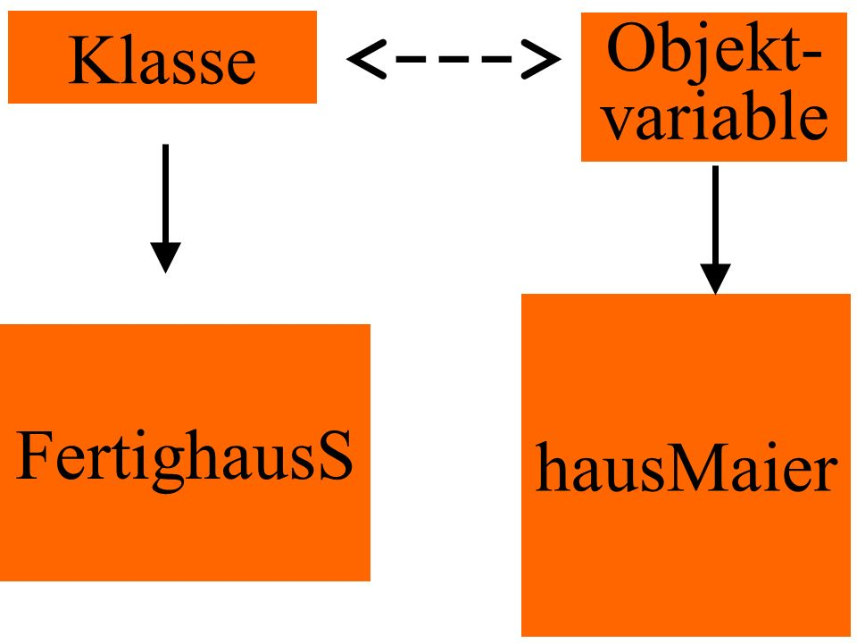 Klasse <---> Objekt-variable hausMaier FertighausS