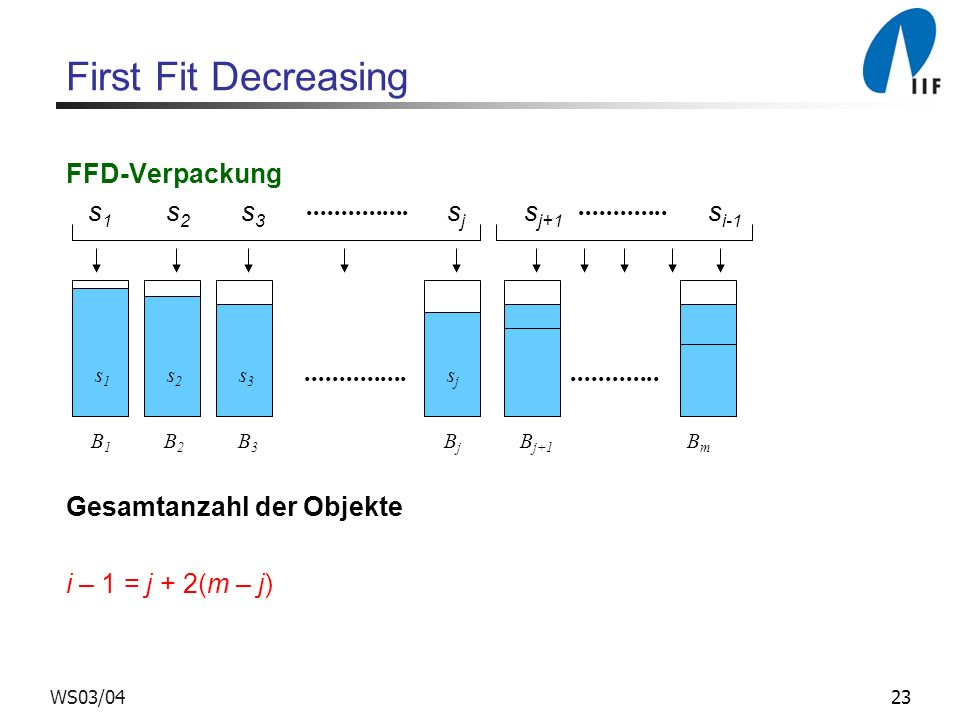 First Fit Decreasing FFD-Verpackung s1 s2 s3 sj sj+1 si-1