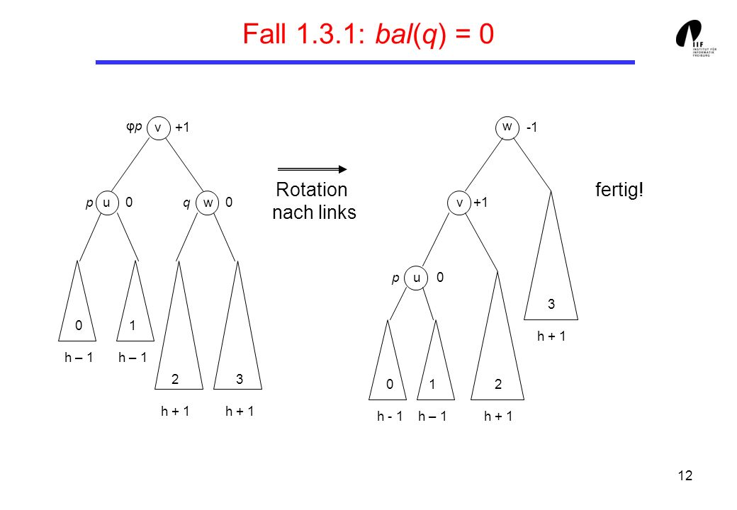 Fall 1.3.1: bal(q) = 0 Rotation nach links fertig! φp +1 u v 3 h + 1 w