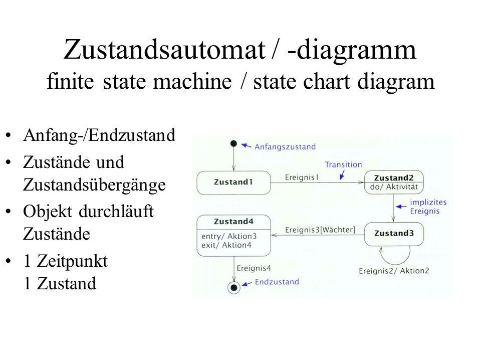 Zustandsautomat / -diagramm finite state machine / state chart diagram