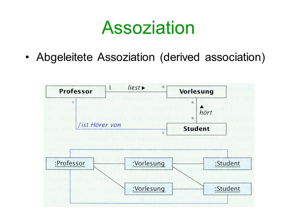 Assoziation Abgeleitete Assoziation (derived association)