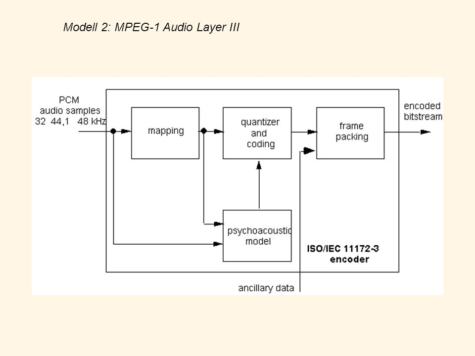 Modell 2: MPEG-1 Audio Layer III