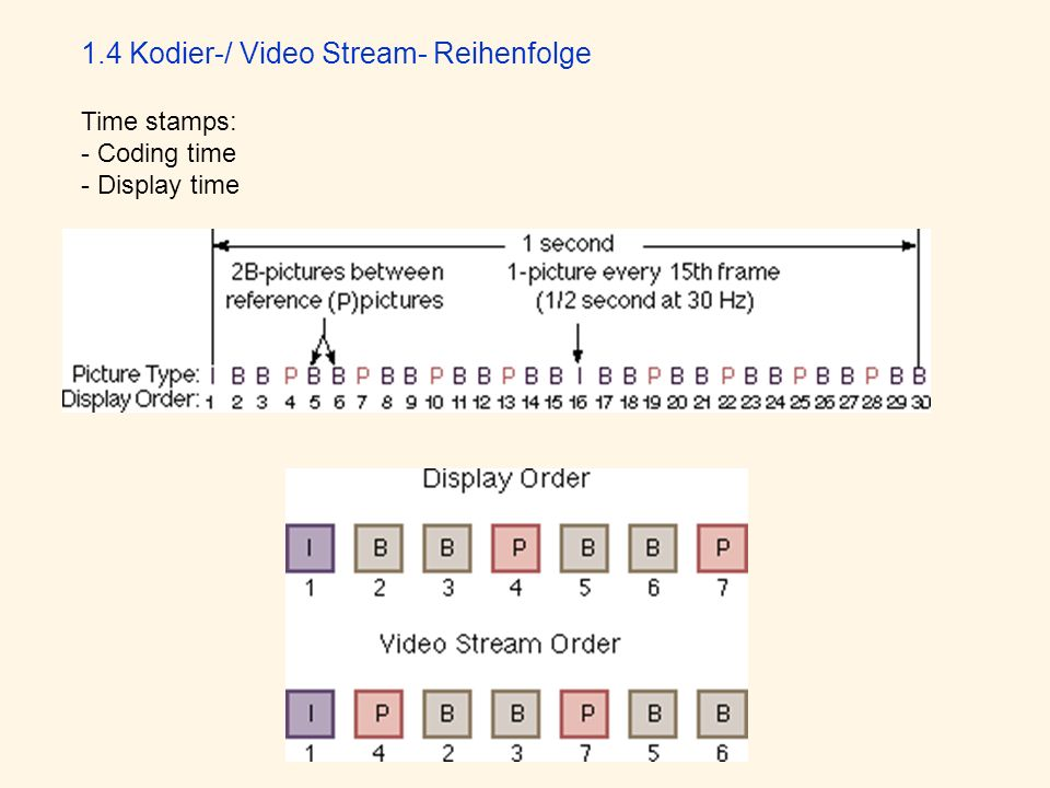1.4 Kodier-/ Video Stream- Reihenfolge