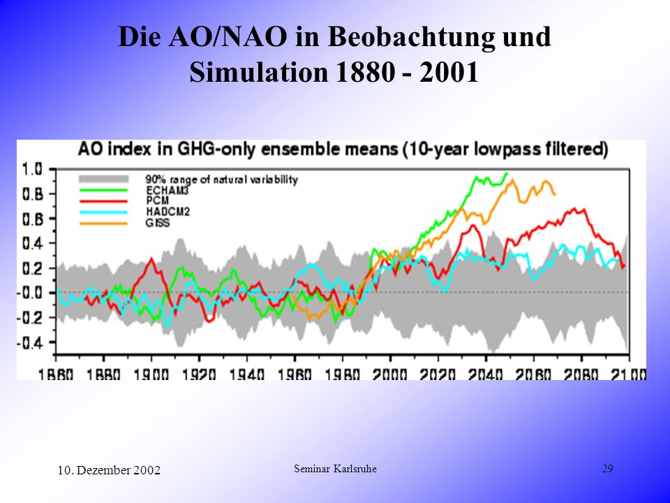 Die AO/NAO in Beobachtung und Simulation