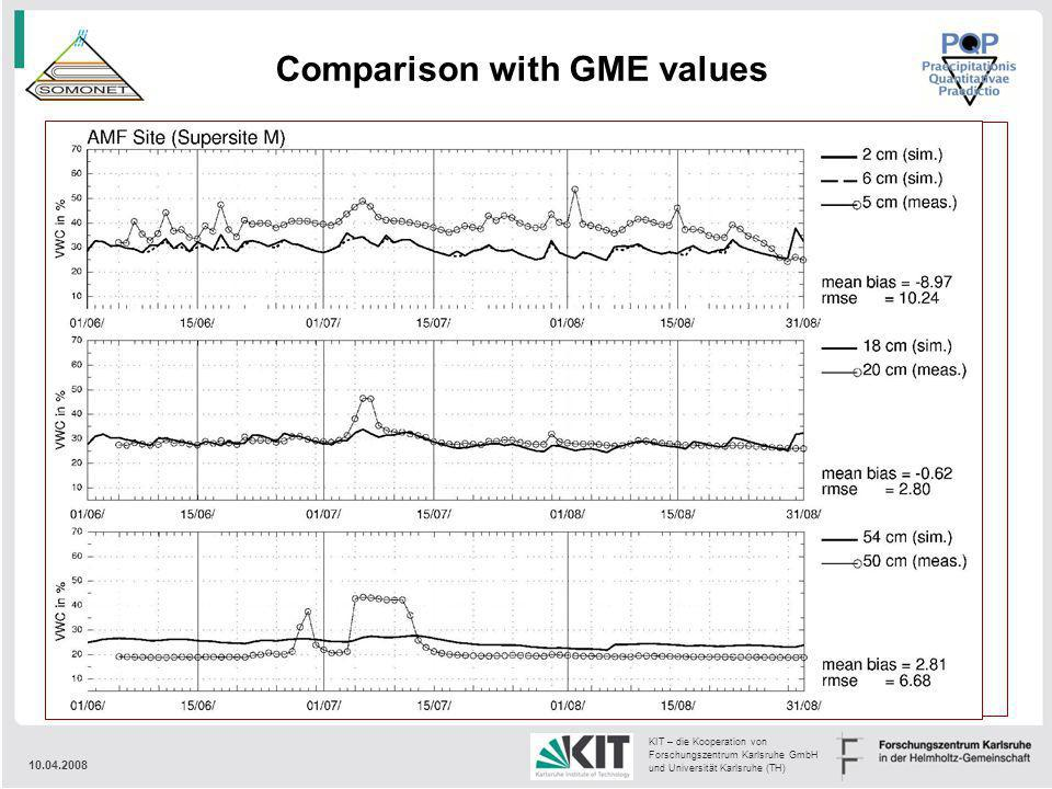 Comparison with GME values