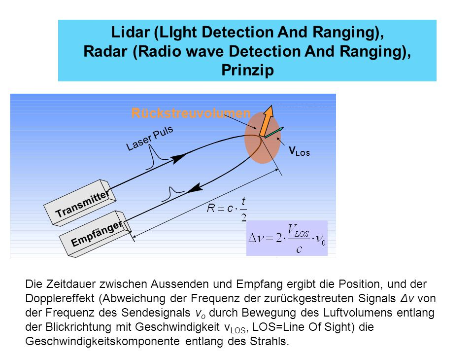 Lidar (LIght Detection And Ranging),