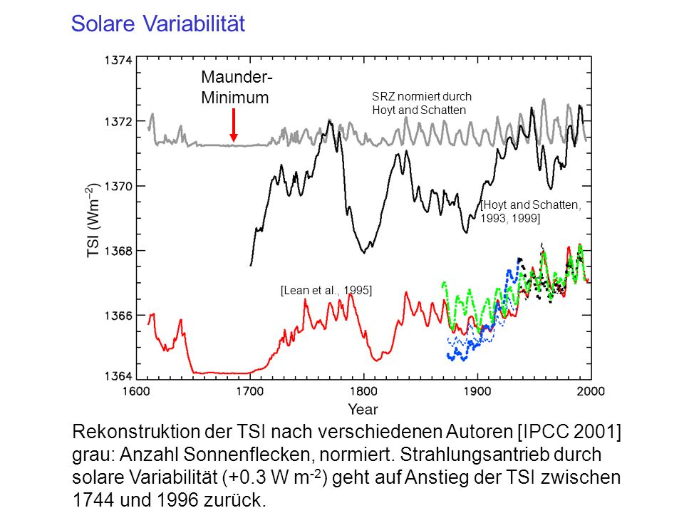 Solare Variabilität Maunder- Minimum. SRZ normiert durch. Hoyt and Schatten. [Hoyt and Schatten, 1993, 1999]