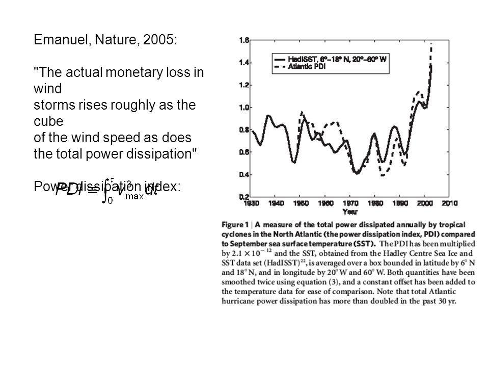 Emanuel, Nature, 2005: The actual monetary loss in wind. storms rises roughly as the cube of the wind speed as does the total power dissipation