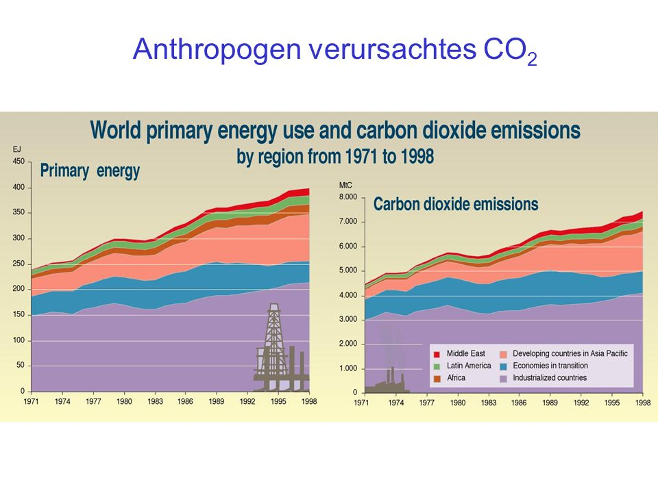 Anthropogen verursachtes CO2