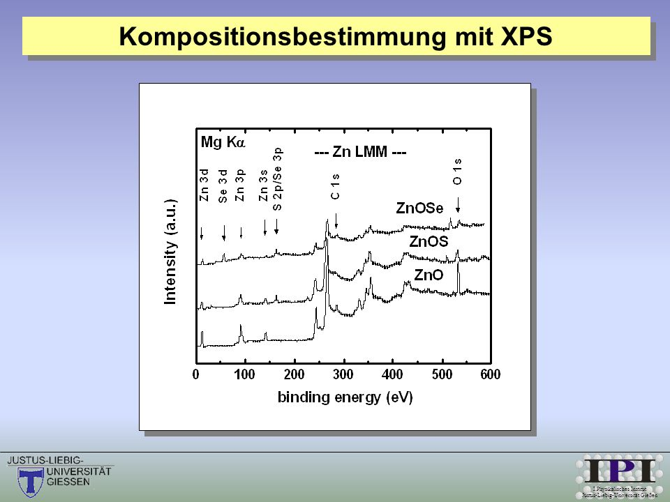 Kompositionsbestimmung mit XPS