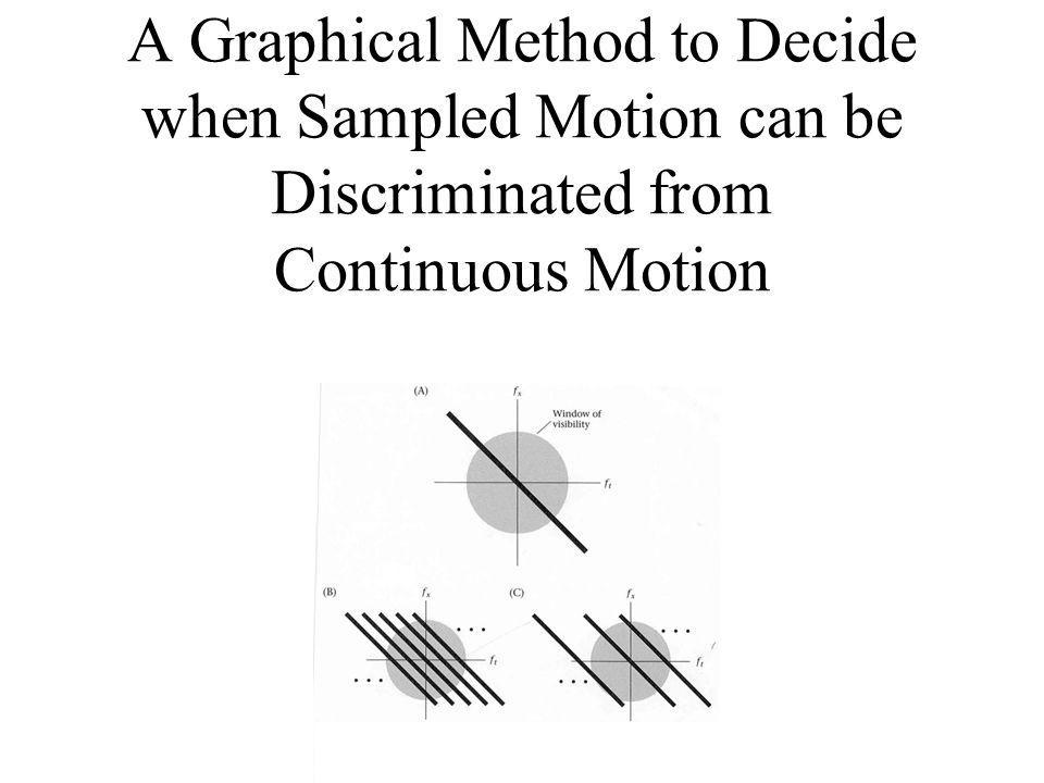A Graphical Method to Decide when Sampled Motion can be Discriminated from Continuous Motion