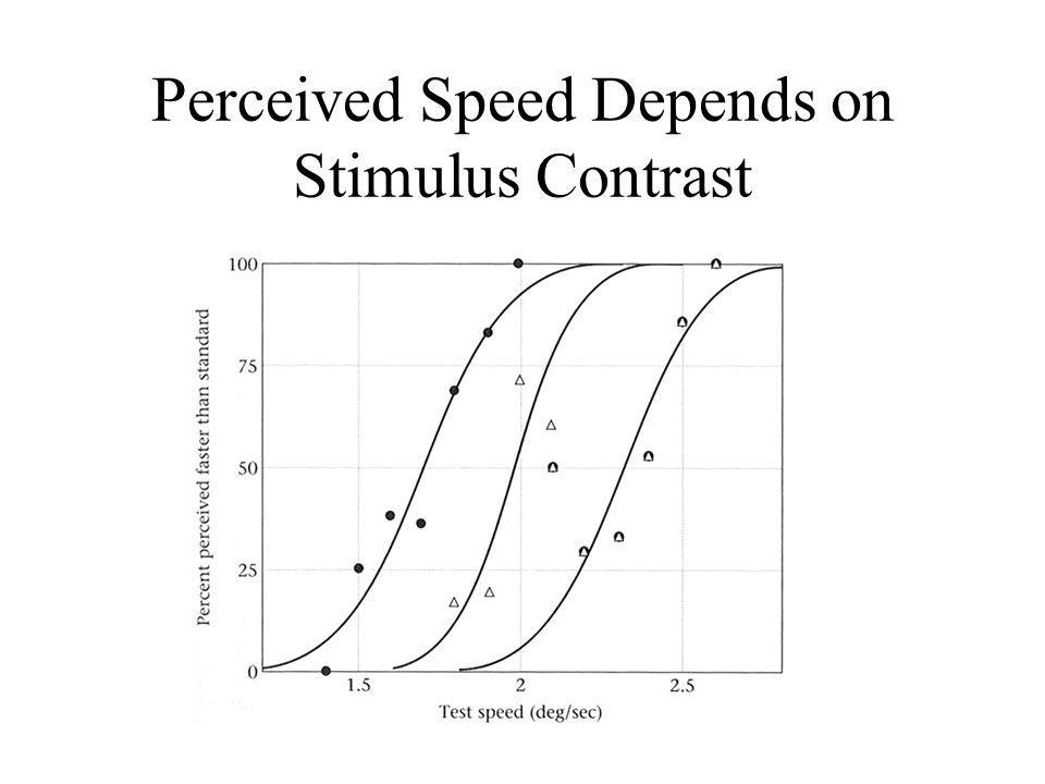 Perceived Speed Depends on Stimulus Contrast