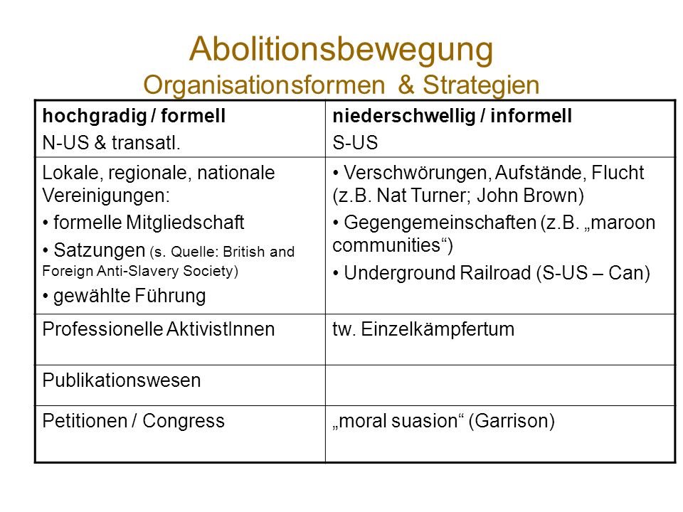 Abolitionsbewegung Organisationsformen & Strategien