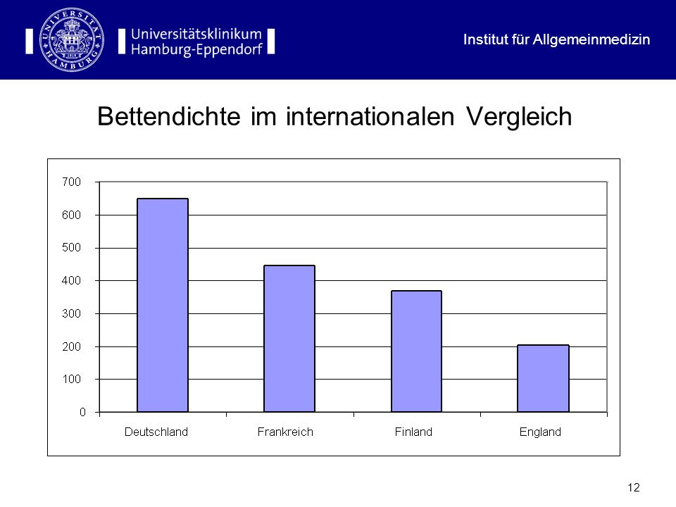 Bettendichte im internationalen Vergleich