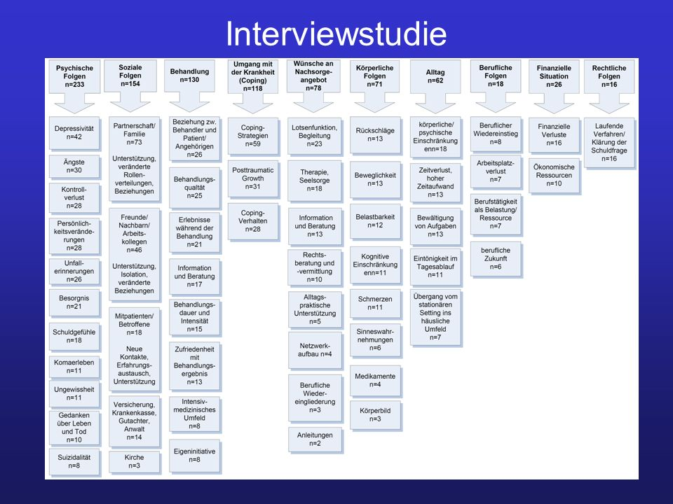 Interviewstudie 39