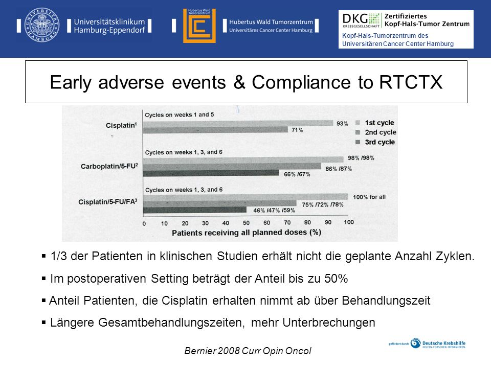 Early adverse events & Compliance to RTCTX