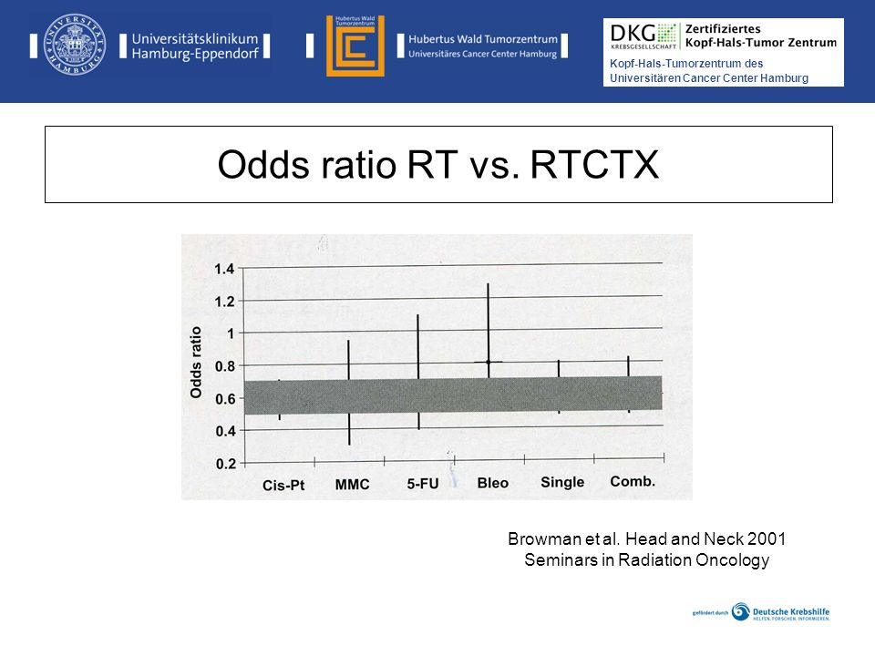 Odds ratio RT vs. RTCTX Browman et al. Head and Neck 2001