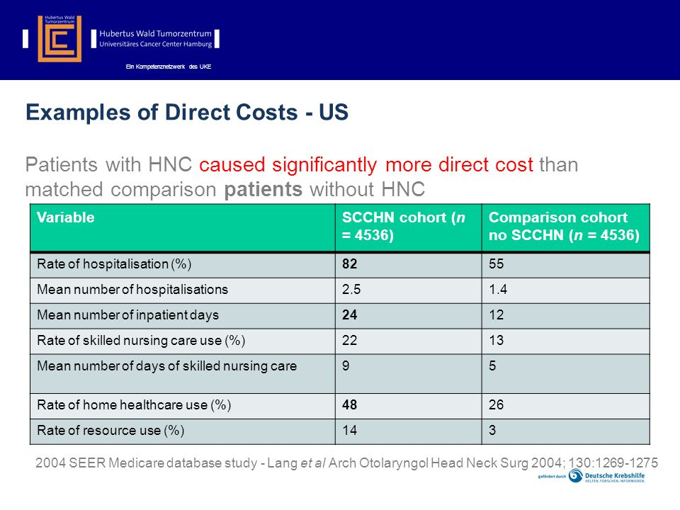 Examples of Direct Costs - US