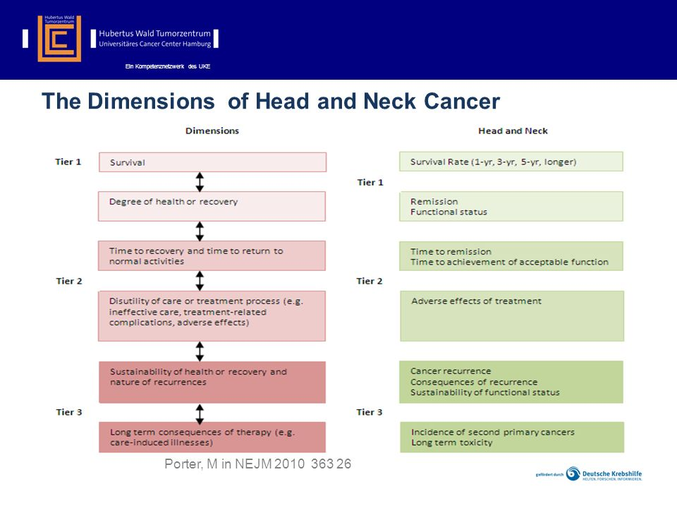 The Dimensions of Head and Neck Cancer