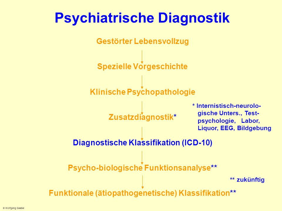 Psychiatrische Diagnostik