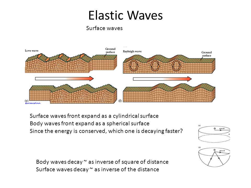Elastic Waves Surface waves
