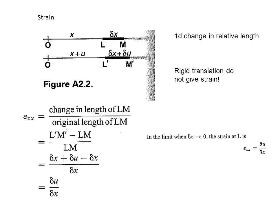 Strain 1d change in relative length Rigid translation do not give strain!