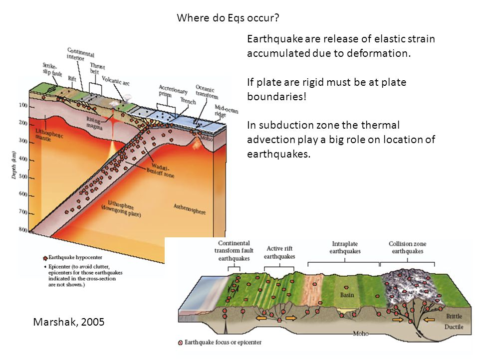 Where do Eqs occur Earthquake are release of elastic strain accumulated due to deformation. If plate are rigid must be at plate boundaries!