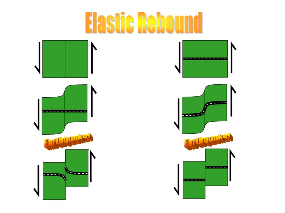 Elastic Rebound Earthquake! Earthquake!