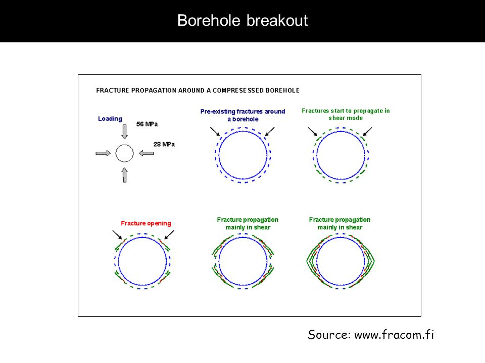 Borehole breakout Source: