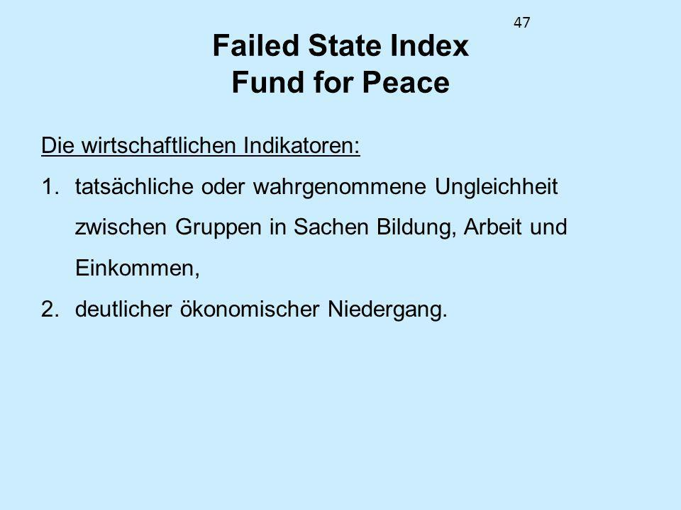 Failed State Index Fund for Peace