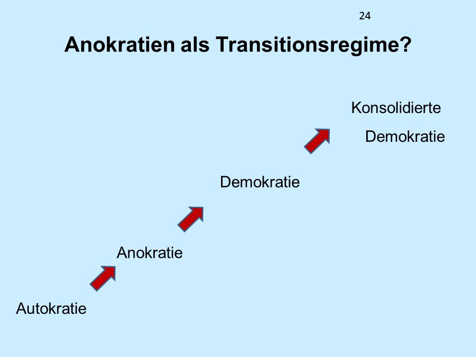 Anokratien als Transitionsregime