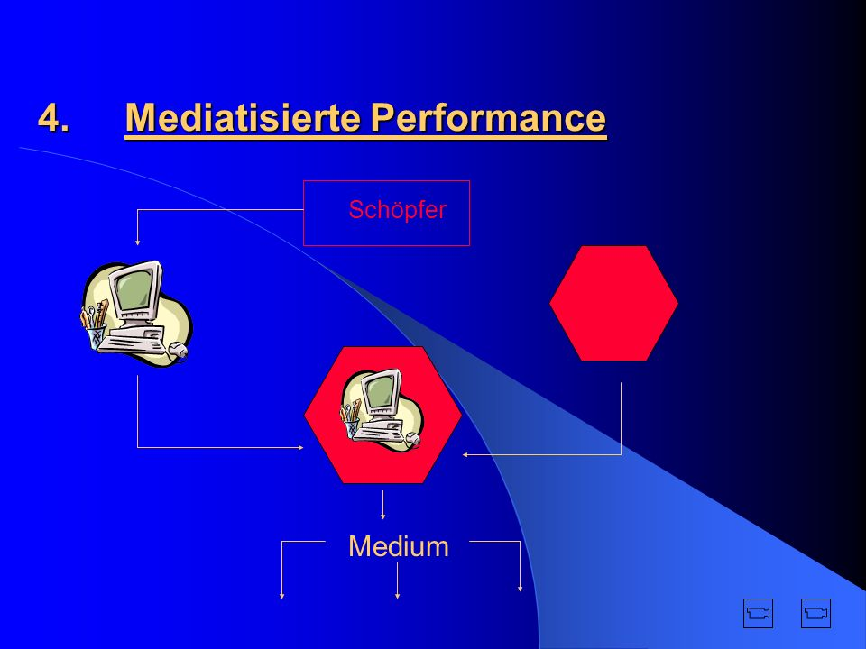 4. Mediatisierte Performance