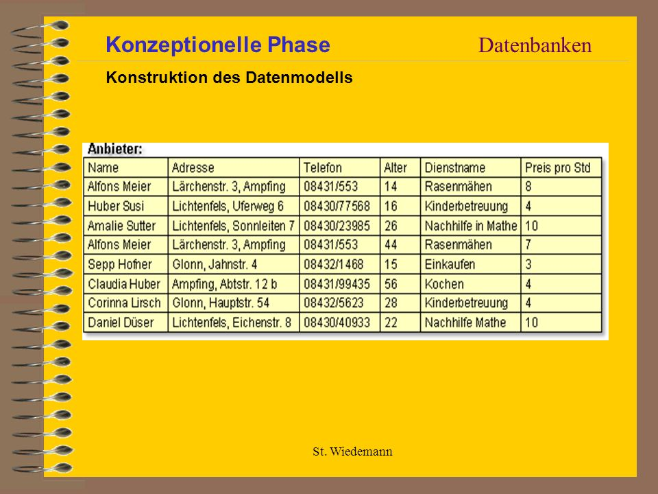 Konzeptionelle Phase Datenbanken Konstruktion des Datenmodells