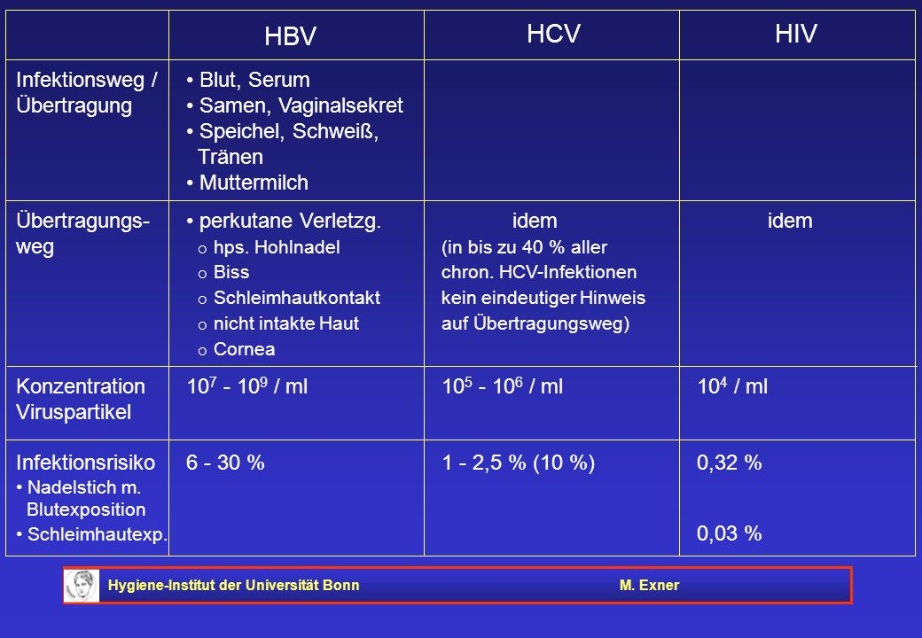 HBV HCV HIV Infektionsweg / • Blut, Serum