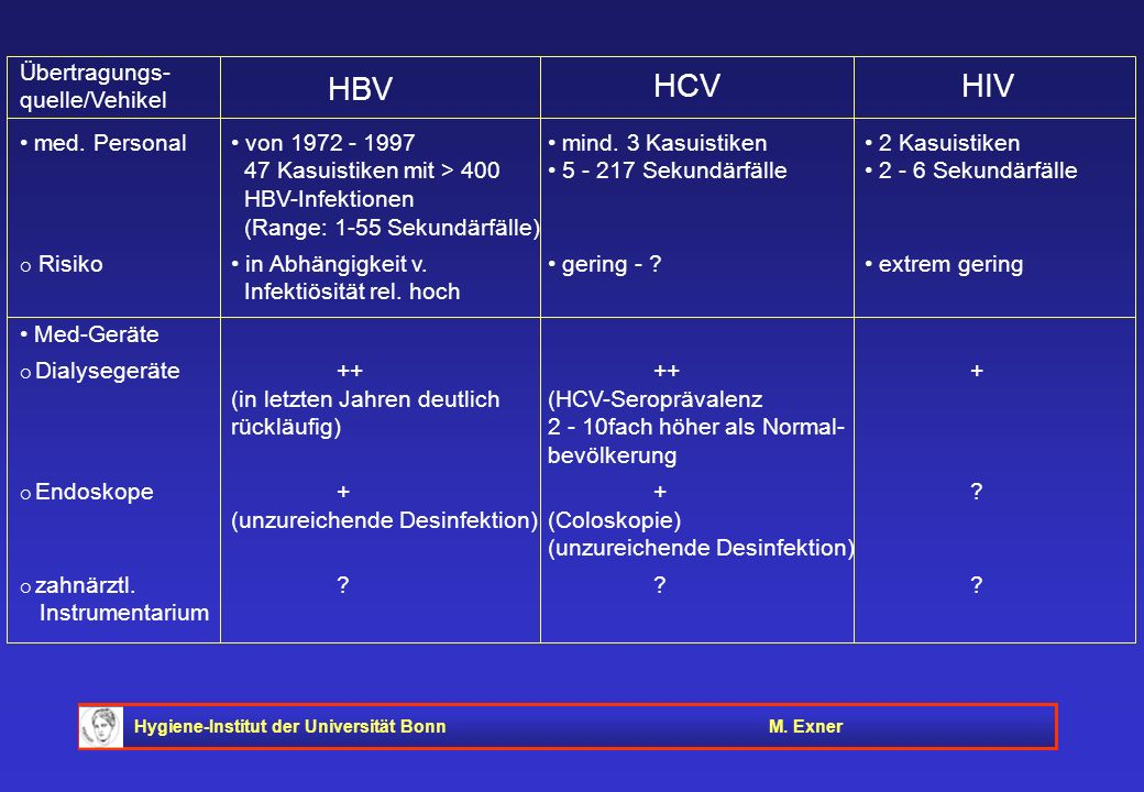 HBV HCV HIV Übertragungs- quelle/Vehikel
