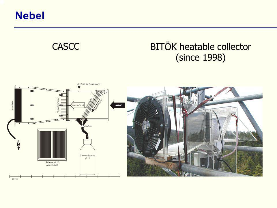 BITÖK heatable collector