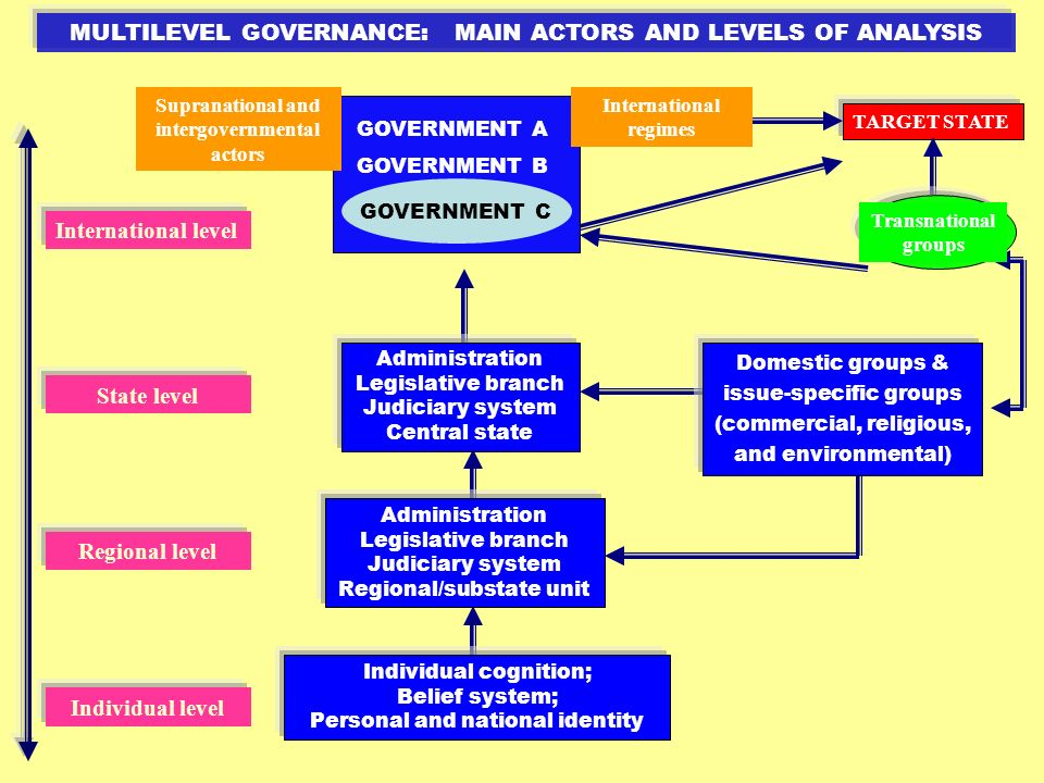 MULTILEVEL GOVERNANCE: MAIN ACTORS AND LEVELS OF ANALYSIS