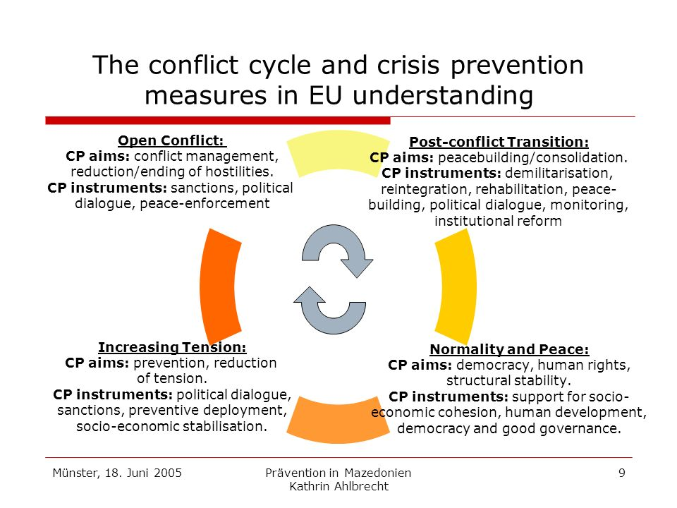 The conflict cycle and crisis prevention measures in EU understanding