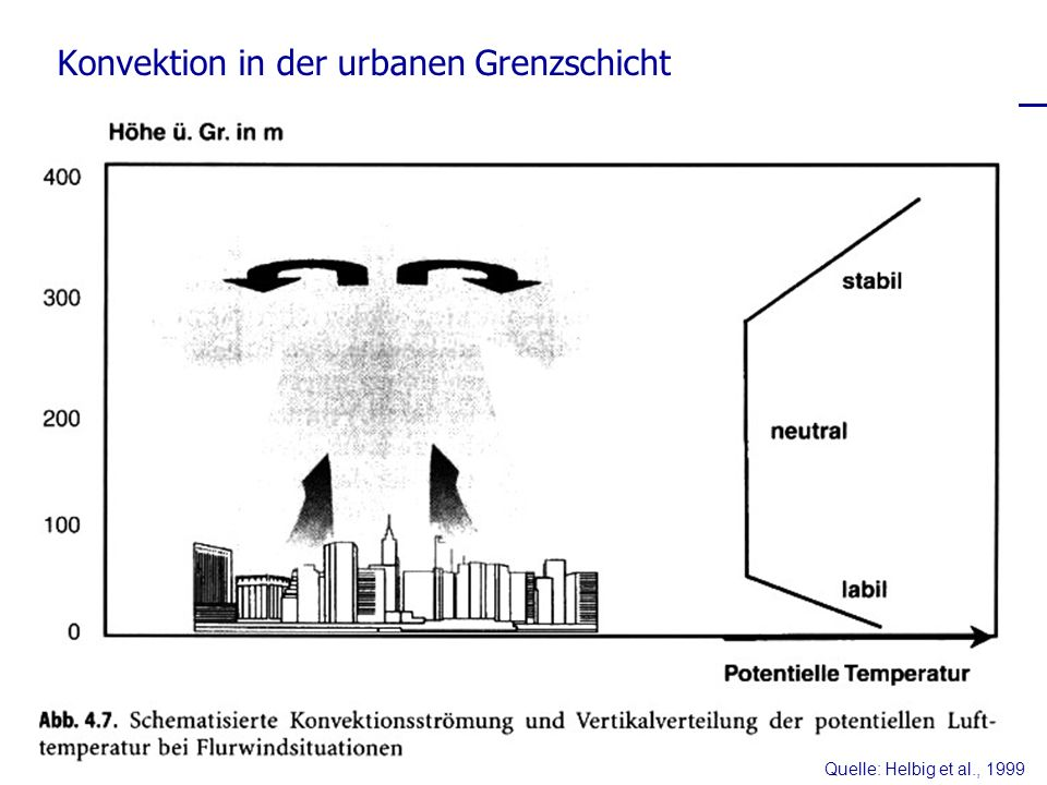 Konvektion in der urbanen Grenzschicht
