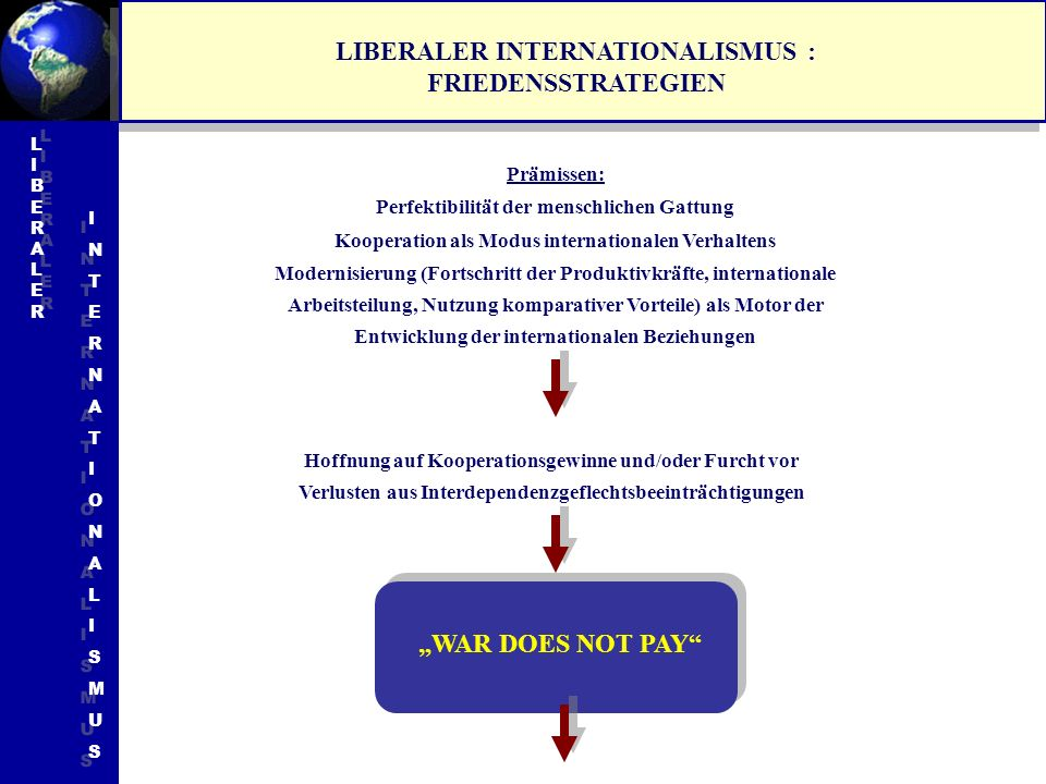 LIBERALER INTERNATIONALISMUS : FRIEDENSSTRATEGIEN