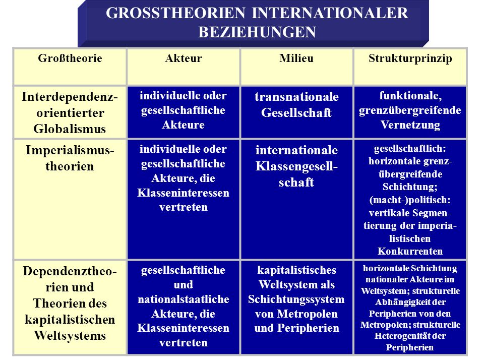 GROSSTHEORIEN INTERNATIONALER BEZIEHUNGEN