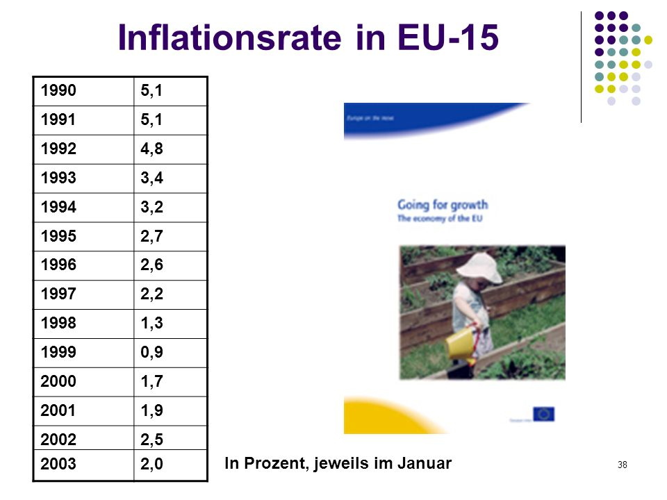 Inflationsrate in EU-15 1990. 5,1. 1991. 1992. 4,8. 1993. 3,4. 1994. 3,2. 1995. 2,7. 1996.