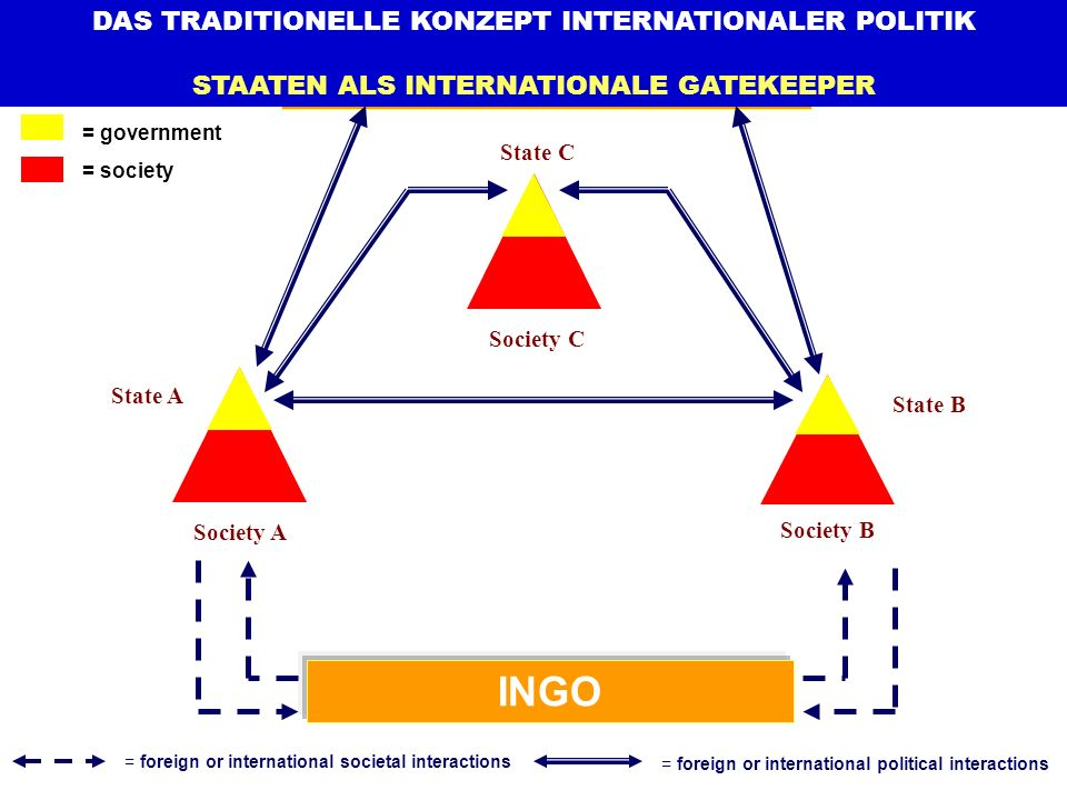 IGO INGO DAS TRADITIONELLE KONZEPT INTERNATIONALER POLITIK