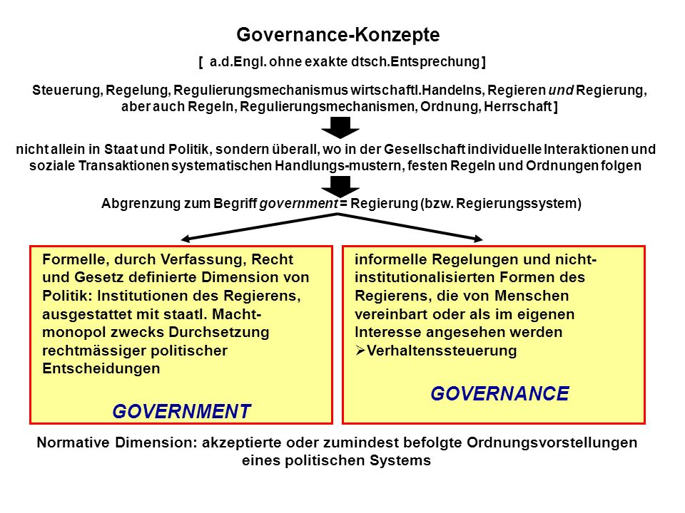 GOVERNMENT GOVERNANCE