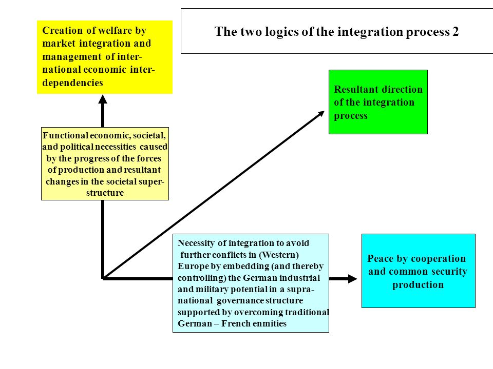 The two logics of the integration process 2