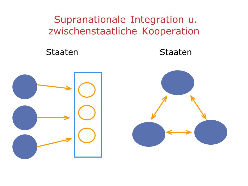 Supranationale Integration u. zwischenstaatliche Kooperation