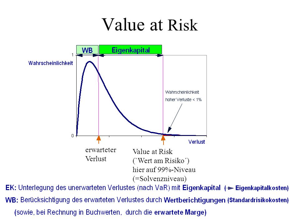 Value at Risk erwarteter Value at Risk Verlust (`Wert am Risiko´)